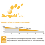 Sungold Strengthens Its Industry-Leading Power and Warranty